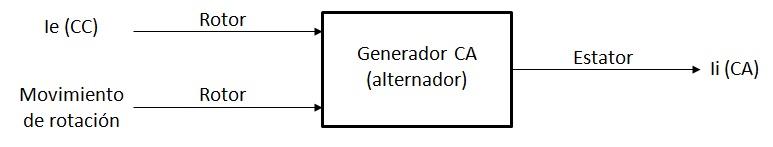 Diagrama de funcionamiento de un generador de corriente altnera: rotos y estátor