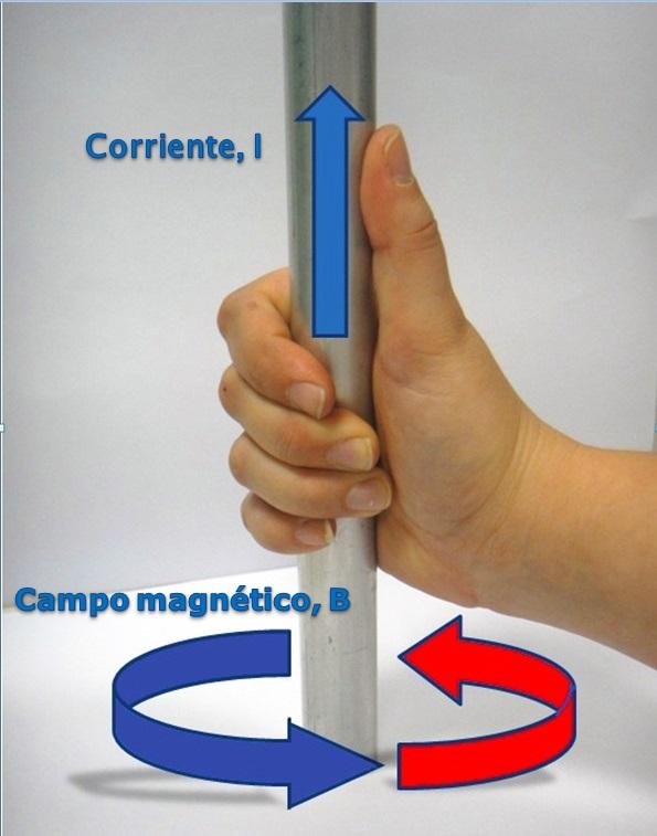 Regla de la mano derecha