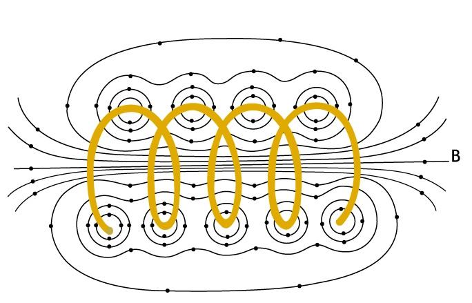 Espiral por el que circula un corriente
