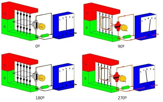 La cantidad de corriente inducida o f.e.m. dependerá de la cantidad de flujo magnético (también llamado líneas) que la espira pueda cortar, cuanto mayor sea el número, mayor variación de flujo generara y por lo tanto mayor f.e.m