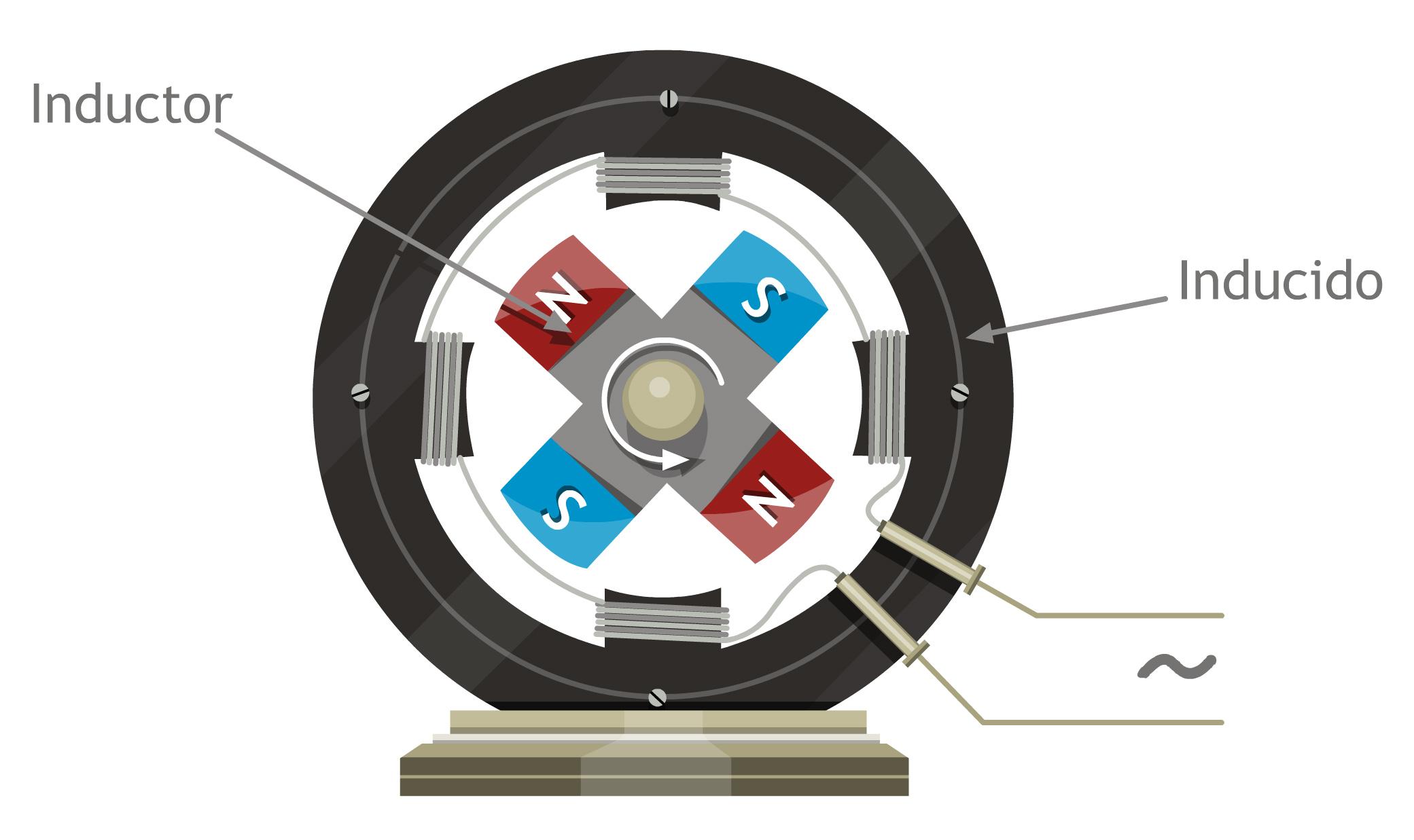 Modelizacion inducido e inductor