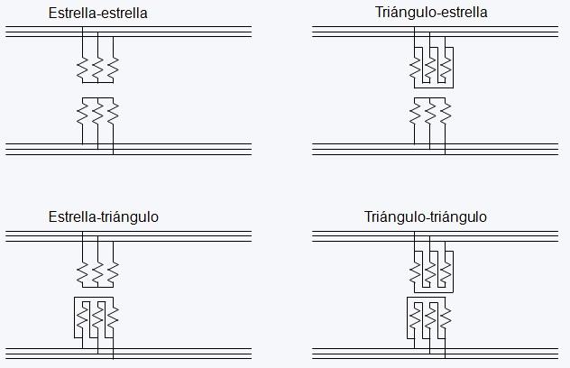 Esquema conexión transformador trifásico por Endesa Educa