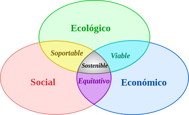 Modelo de sostenibilidad
