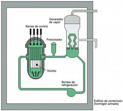 reactor nuclear_figura2