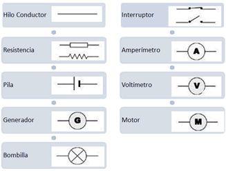 Simbología eléctrica